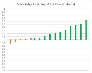 Coaching I3